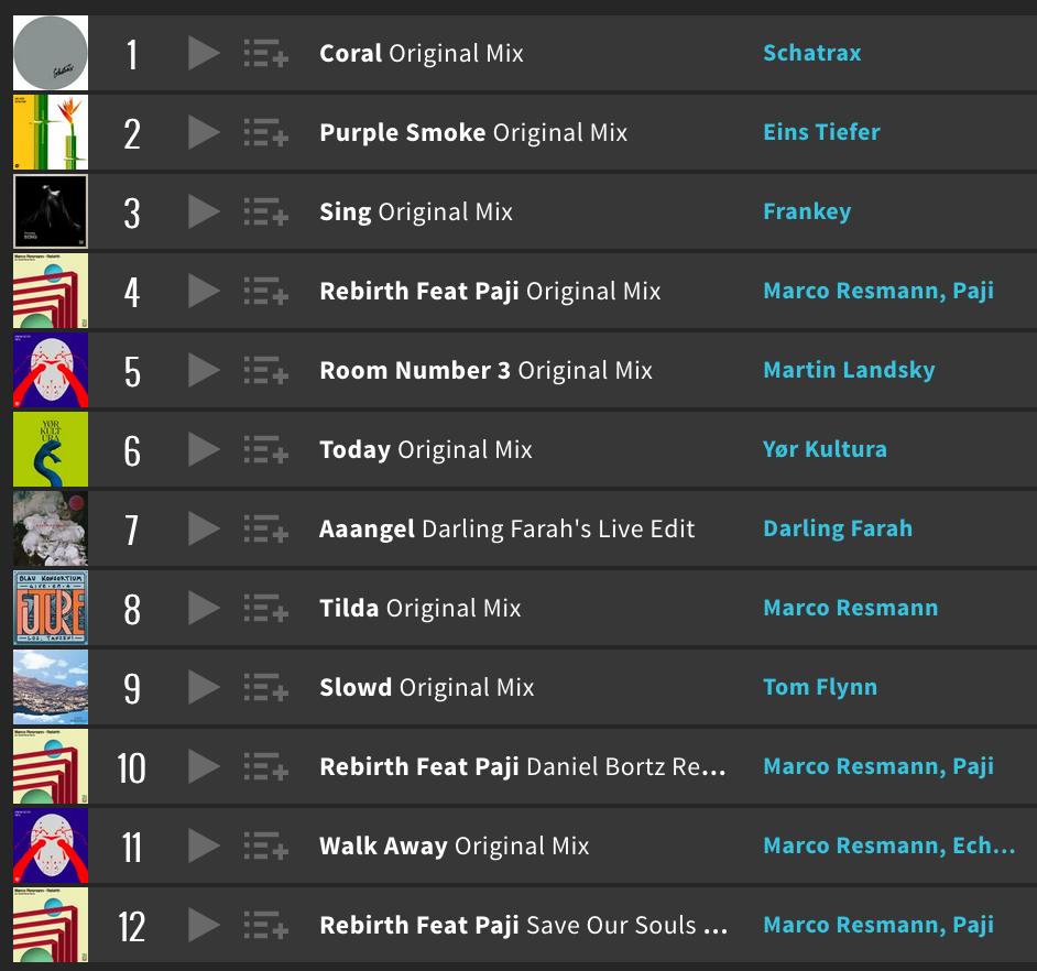 Caelum EP Charts